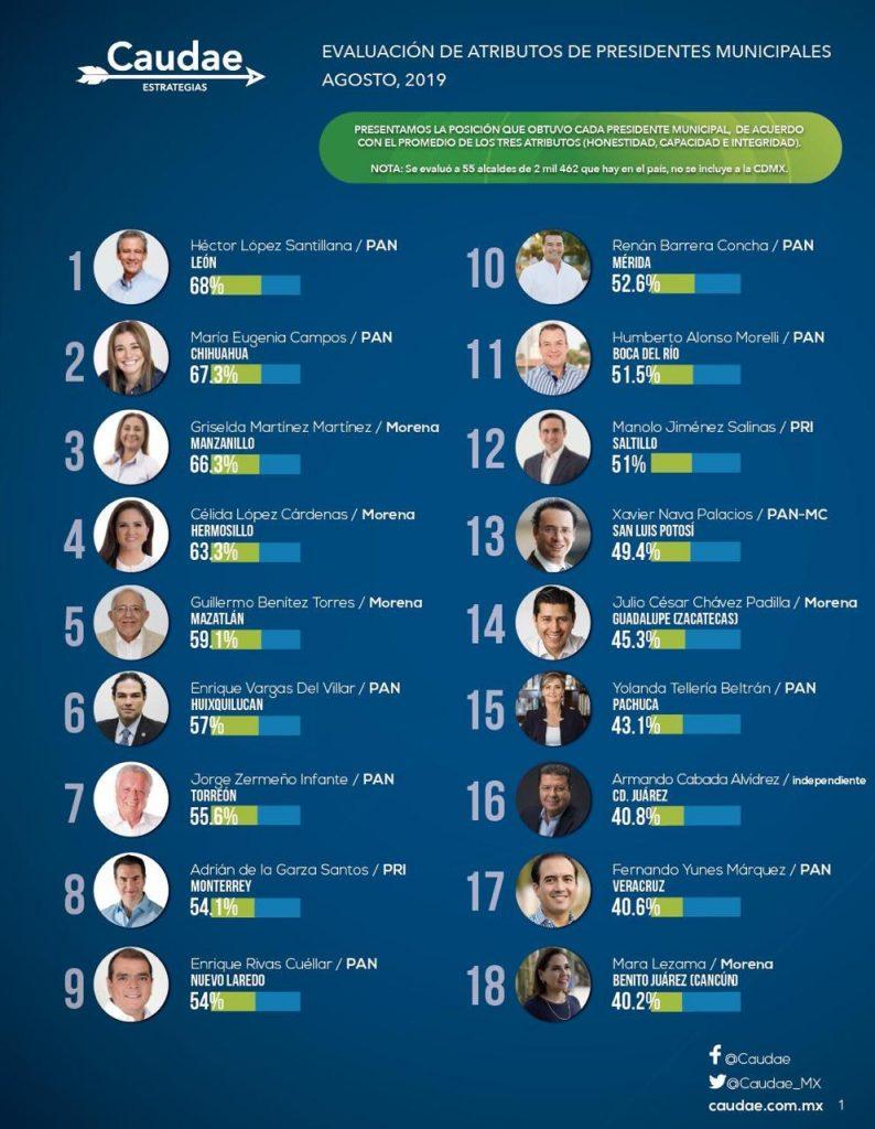 Enrique Rivas de Nuevo Laredo, en el Top de mejores alcaldes del País